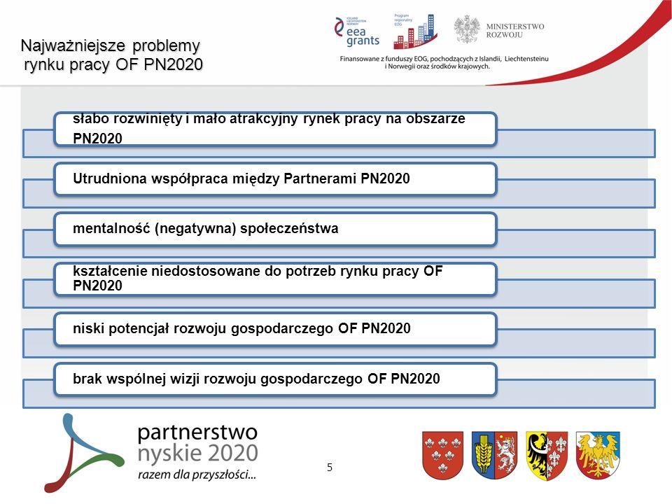 6 Wizja i misja rozwoju rynku pracy OF PN2020 Wizja zakłada, że Obszar Funkcjonalny Partnerstwo Nyskie 2020 w perspektywie do 2030 roku będzie przyjaznym miejscem do życia, charakteryzującym się wysokim poziomem rozwoju gospodarczego, rozwiniętym i atrakcyjnym rynkiem pracy oraz kształceniem dostosowanym do potrzeb tego rynku.