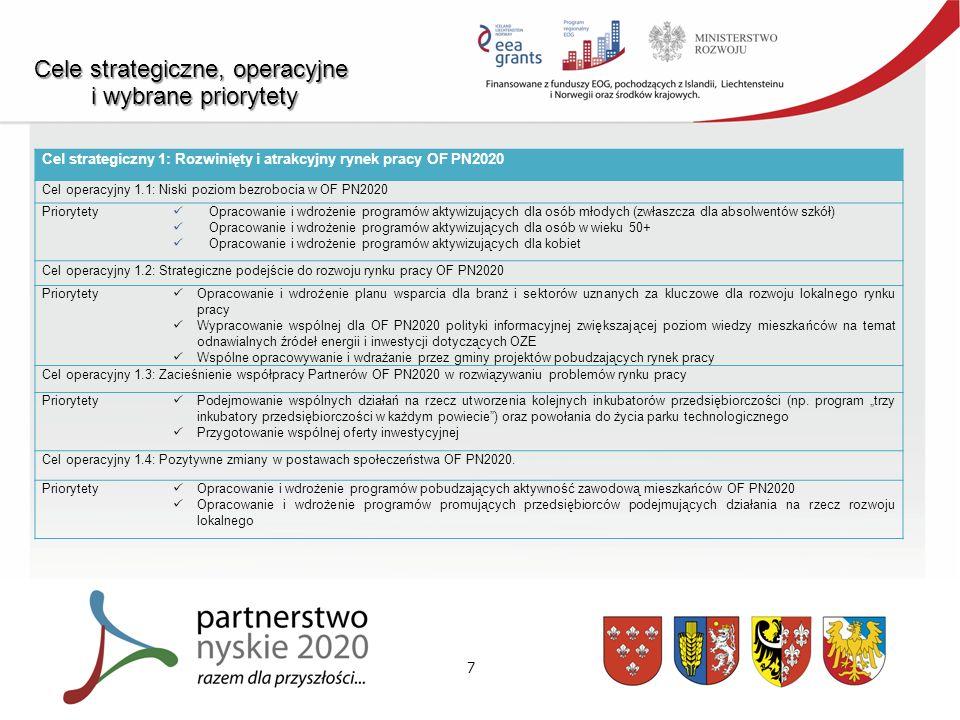 7 Cele strategiczne, operacyjne i wybrane priorytety i wybrane priorytety Cel strategiczny 1: Rozwinięty i atrakcyjny rynek pracy OF PN2020 Cel operacyjny 1.1: Niski poziom bezrobocia w OF PN2020 Priorytety Opracowanie i wdrożenie programów aktywizujących dla osób młodych (zwłaszcza dla absolwentów szkół) Opracowanie i wdrożenie programów aktywizujących dla osób w wieku 50+ Opracowanie i wdrożenie programów aktywizujących dla kobiet Cel operacyjny 1.2: Strategiczne podejście do rozwoju rynku pracy OF PN2020 Priorytety Opracowanie i wdrożenie planu wsparcia dla branż i sektorów uznanych za kluczowe dla rozwoju lokalnego rynku pracy Wypracowanie wspólnej dla OF PN2020 polityki informacyjnej zwiększającej poziom wiedzy mieszkańców na temat odnawialnych źródeł energii i inwestycji dotyczących OZE Wspólne opracowywanie i wdrażanie przez gminy projektów pobudzających rynek pracy Cel operacyjny 1.3: Zacieśnienie współpracy Partnerów OF PN2020 w rozwiązywaniu problemów rynku pracy Priorytety Podejmowanie wspólnych działań na rzecz utworzenia kolejnych inkubatorów przedsiębiorczości (np.