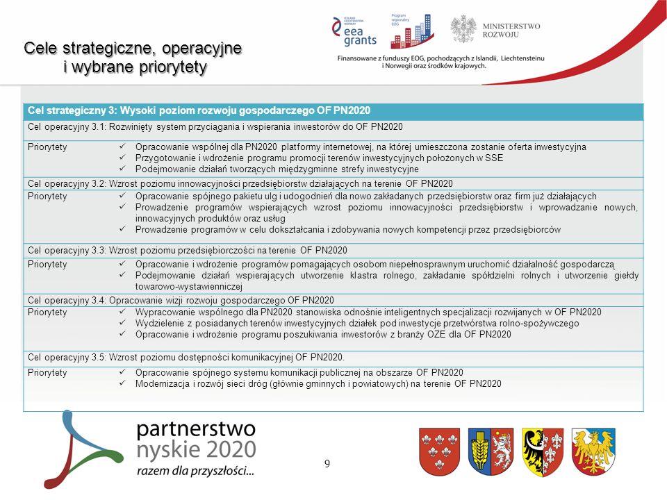 9 Cele strategiczne, operacyjne i wybrane priorytety i wybrane priorytety Cel strategiczny 3: Wysoki poziom rozwoju gospodarczego OF PN2020 Cel operacyjny 3.1: Rozwinięty system przyciągania i wspierania inwestorów do OF PN2020 Priorytety Opracowanie wspólnej dla PN2020 platformy internetowej, na której umieszczona zostanie oferta inwestycyjna Przygotowanie i wdrożenie programu promocji terenów inwestycyjnych położonych w SSE Podejmowanie działań tworzących międzygminne strefy inwestycyjne Cel operacyjny 3.2: Wzrost poziomu innowacyjności przedsiębiorstw działających na terenie OF PN2020 Priorytety Opracowanie spójnego pakietu ulg i udogodnień dla nowo zakładanych przedsiębiorstw oraz firm już działających Prowadzenie programów wspierających wzrost poziomu innowacyjności przedsiębiorstw i wprowadzanie nowych, innowacyjnych produktów oraz usług Prowadzenie programów w celu dokształcania i zdobywania nowych kompetencji przez przedsiębiorców Cel operacyjny 3.3: Wzrost poziomu przedsiębiorczości na terenie OF PN2020 Priorytety Opracowanie i wdrożenie programów pomagających osobom niepełnosprawnym uruchomić działalność gospodarczą Podejmowanie działań wspierających utworzenie klastra rolnego, zakładanie spółdzielni rolnych i utworzenie giełdy towarowo-wystawienniczej Cel operacyjny 3.4: Opracowanie wizji rozwoju gospodarczego OF PN2020 Priorytety Wypracowanie wspólnego dla PN2020 stanowiska odnośnie inteligentnych specjalizacji rozwijanych w OF PN2020 Wydzielenie z posiadanych terenów inwestycyjnych działek pod inwestycje przetwórstwa rolno-spożywczego Opracowanie i wdrożenie programu poszukiwania inwestorów z branży OZE dla OF PN2020 Cel operacyjny 3.5: Wzrost poziomu dostępności komunikacyjnej OF PN2020.