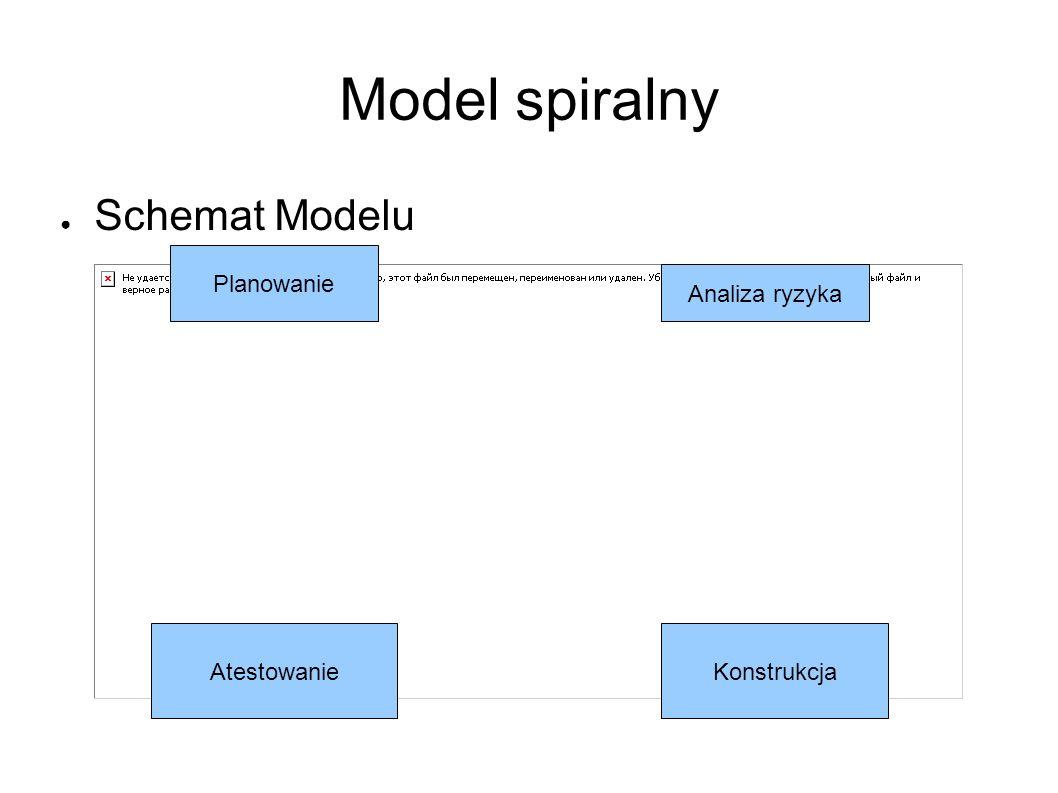 Model spiralny ● Schemat Modelu Planowanie Analiza ryzyka AtestowanieKonstrukcja
