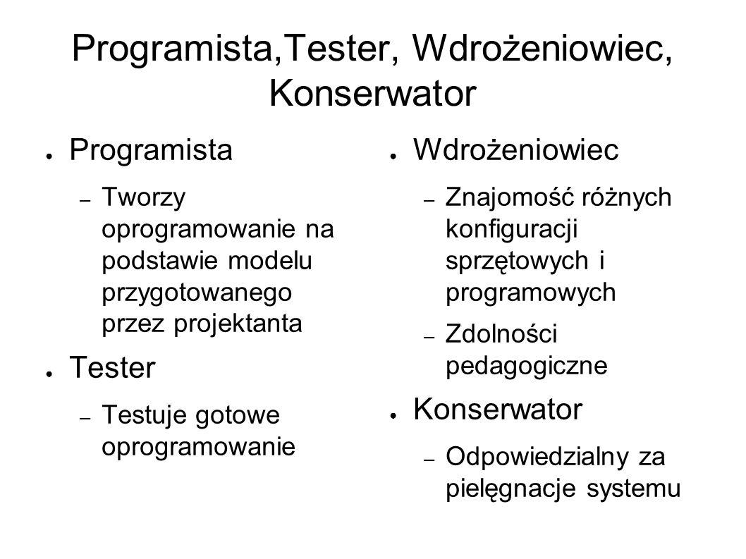 Programista,Tester, Wdrożeniowiec, Konserwator ● Programista – Tworzy oprogramowanie na podstawie modelu przygotowanego przez projektanta ● Tester – Testuje gotowe oprogramowanie ● Wdrożeniowiec – Znajomość różnych konfiguracji sprzętowych i programowych – Zdolności pedagogiczne ● Konserwator – Odpowiedzialny za pielęgnacje systemu