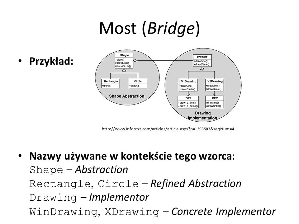 Most (Bridge) Przykład: Nazwy używane w kontekście tego wzorca: Shape – Abstraction Rectangle, Circle – Refined Abstraction Drawing – Implementor WinDrawing, XDrawing – Concrete Implementor http://www.informit.com/articles/article.aspx p=1398603&seqNum=4