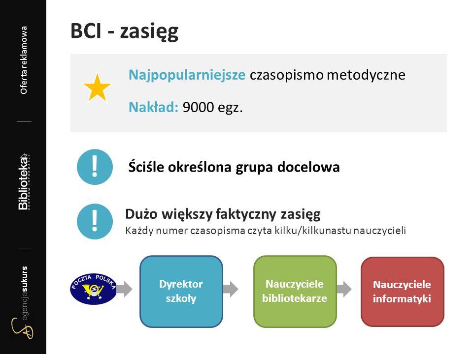 BCI - zasięg Najpopularniejsze czasopismo metodyczne Nakład: 9000 egz. Ściśle określona grupa docelowa ! Dużo większy faktyczny zasięg Każdy numer cza
