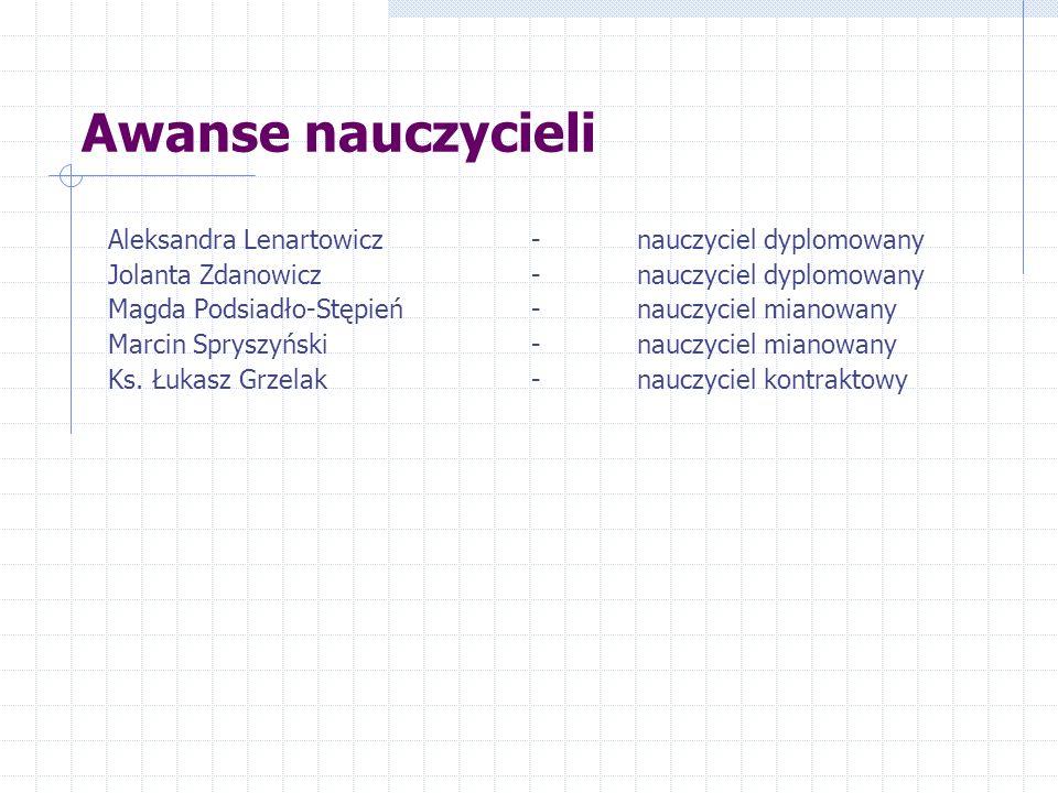 Opiekunowie stażystów i nauczycieli kontraktowych OPIEKUNNAUCZYCIEL KONTRAKTOWY Aleksandra IdzikowskaWróblewska Weronika
