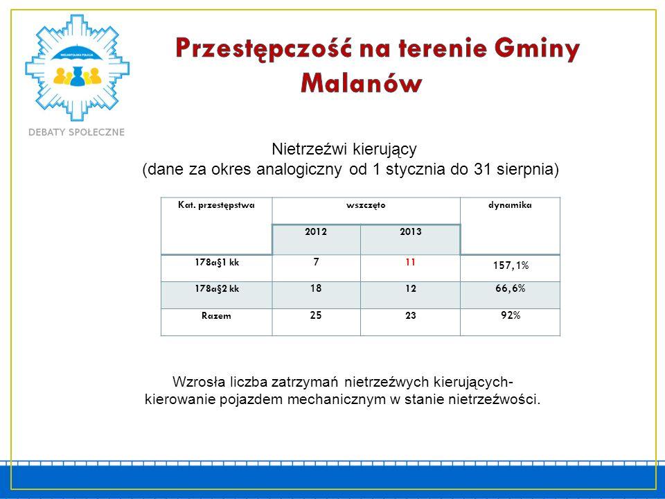 Do zagrożeń przyczyniających się do spadku bezpieczeństwa mieszkańców Gminy Malanów należy zaliczyć zdarzenia w ruchu drogowym.