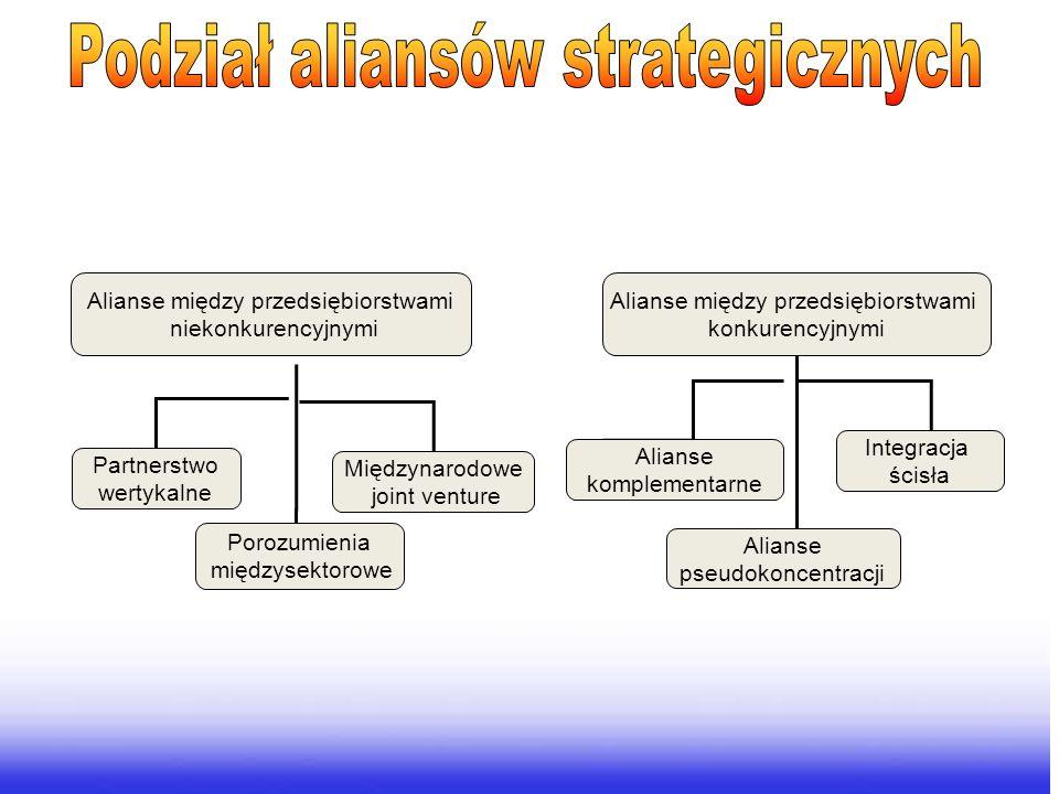 Alianse między przedsiębiorstwami konkurencyjnymi Alianse między przedsiębiorstwami niekonkurencyjnymi Alianse komplementarne Alianse pseudokoncentrac