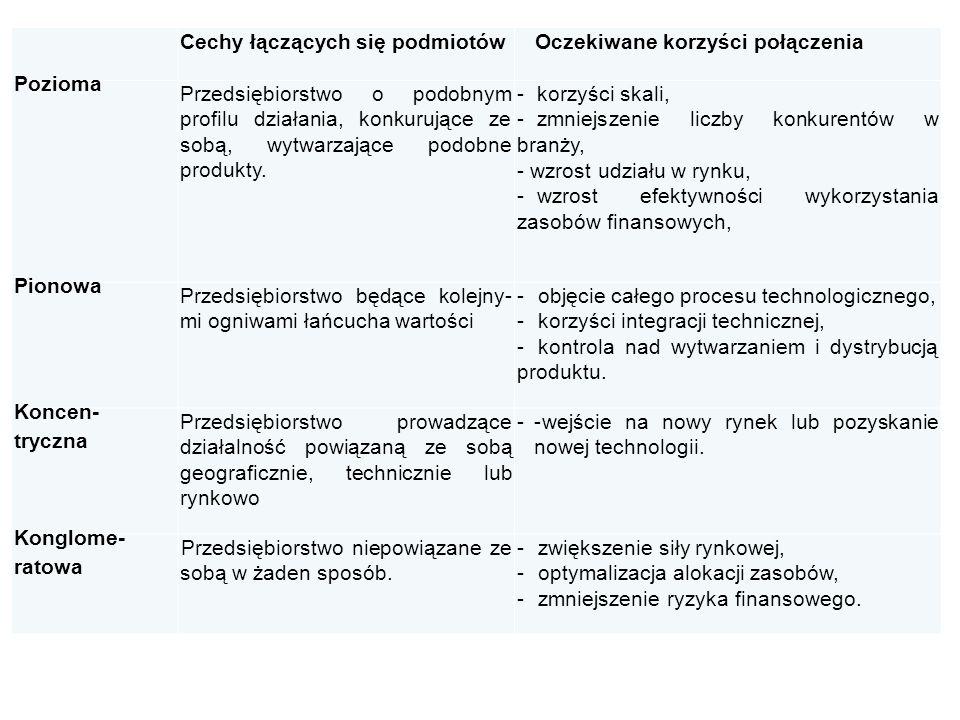 Cechy łączących się podmiotówOczekiwane korzyści połączenia Pozioma Przedsiębiorstwo o podobnym profilu działania, konkurujące ze sobą, wytwarzające p