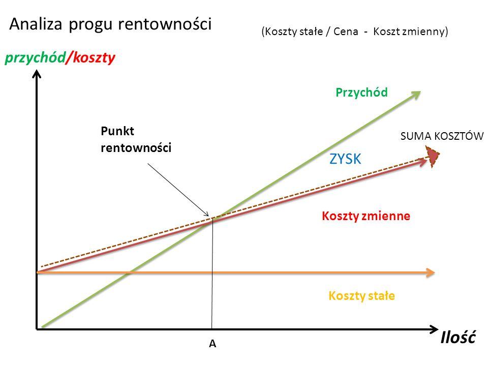 Analiza progu rentowności Punkt rentowności Przychód Koszty zmienne Koszty stałe Ilość przychód/koszty A ZYSK SUMA KOSZTÓW (Koszty stałe / Cena - Kosz