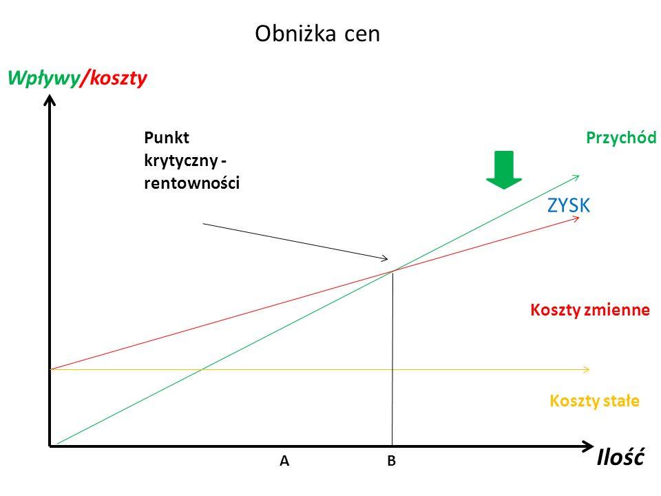 Obniżka cen Punkt krytyczny - rentowności Przychód Koszty zmienne Koszty stałe Ilość Wpływy/koszty A B ZYSK