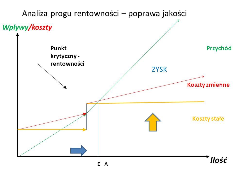 Analiza progu rentowności – poprawa jakości Punkt krytyczny - rentowności Przychód Koszty zmienne Koszty stałe Ilość Wpływy/koszty E A ZYSK