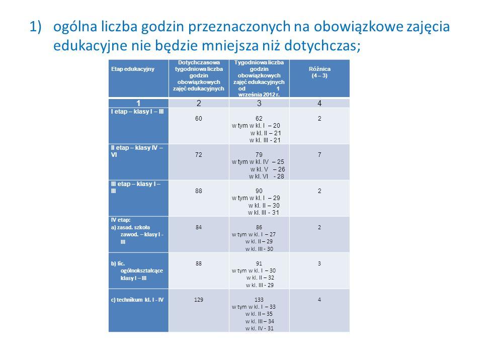 2) zasady podziału na grupy na niektórych rodzajach zajęć (z wyjątkiem informatyki, na których to zajęciach od 1 września 2013 r.