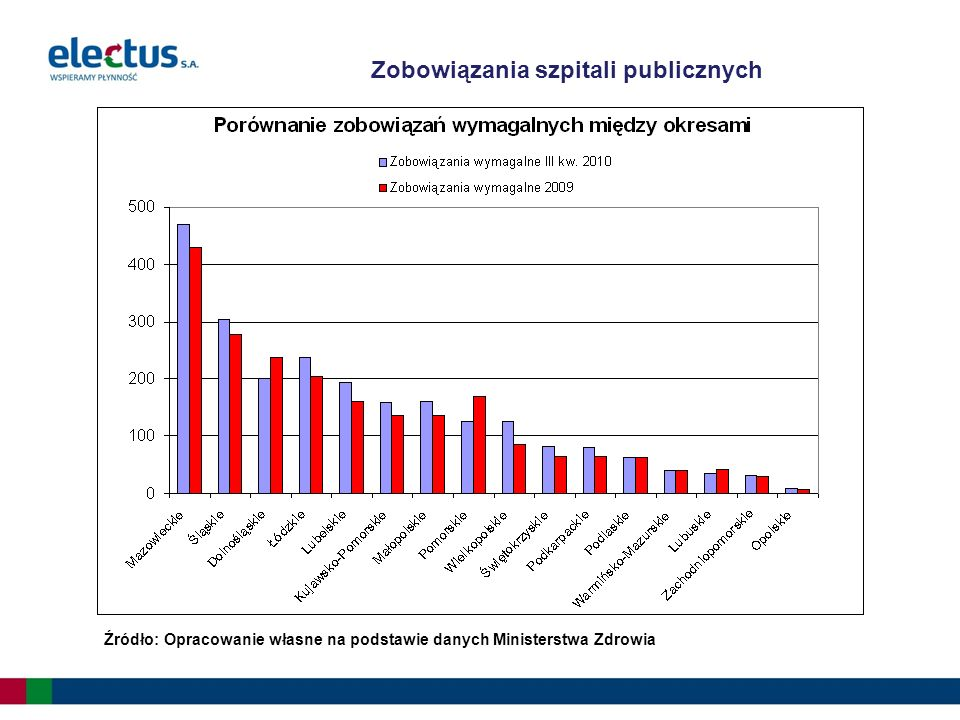 Województwa dolnośląskie, lubuskie, łódzkie, opolskie, pomorskie oraz warmińsko-mazurskie jako jedyne odnotowały w III kw.