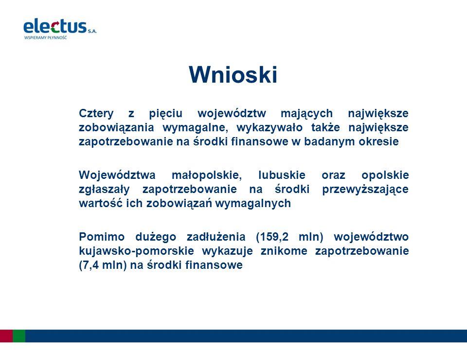 Cztery z pięciu województw mających największe zobowiązania wymagalne, wykazywało także największe zapotrzebowanie na środki finansowe w badanym okresie Województwa małopolskie, lubuskie oraz opolskie zgłaszały zapotrzebowanie na środki przewyższające wartość ich zobowiązań wymagalnych Pomimo dużego zadłużenia (159,2 mln) województwo kujawsko-pomorskie wykazuje znikome zapotrzebowanie (7,4 mln) na środki finansowe Wnioski