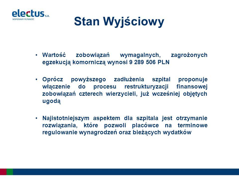 Stan Wyjściowy Wartość zobowiązań wymagalnych, zagrożonych egzekucją komorniczą wynosi 9 289 506 PLN Oprócz powyższego zadłużenia szpital proponuje włączenie do procesu restrukturyzacji finansowej zobowiązań czterech wierzycieli, już wcześniej objętych ugodą Najistotniejszym aspektem dla szpitala jest otrzymanie rozwiązania, które pozwoli placówce na terminowe regulowanie wynagrodzeń oraz bieżących wydatków