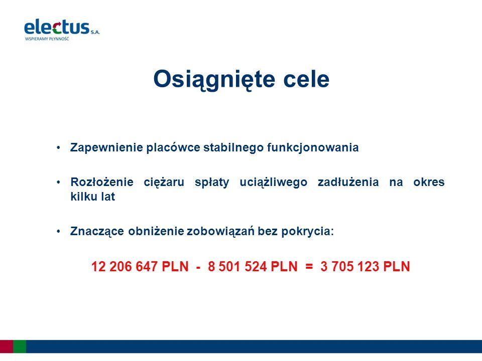 Osiągnięte cele Zapewnienie placówce stabilnego funkcjonowania Rozłożenie ciężaru spłaty uciążliwego zadłużenia na okres kilku lat Znaczące obniżenie zobowiązań bez pokrycia: 12 206 647 PLN - 8 501 524 PLN = 3 705 123 PLN