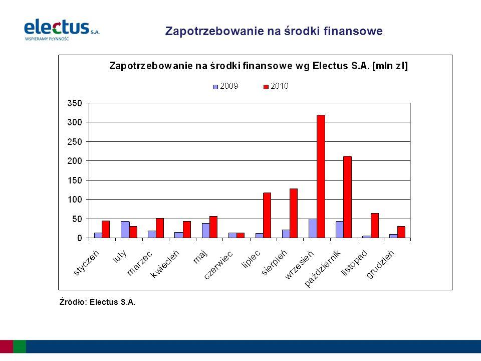 Zapotrzebowanie szpitali na środki finansowe na koniec 2010 r.