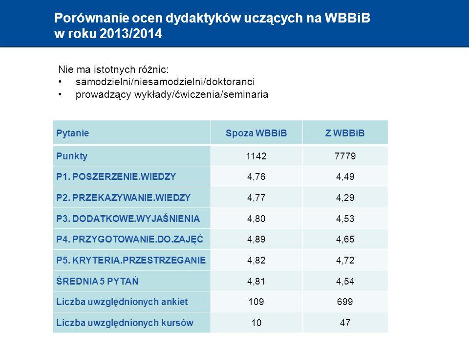Porównanie ocen dydaktyków uczących na WBBiB w roku 2013/2014 PytanieSpoza WBBiBZ WBBiB Punkty11427779 P1.