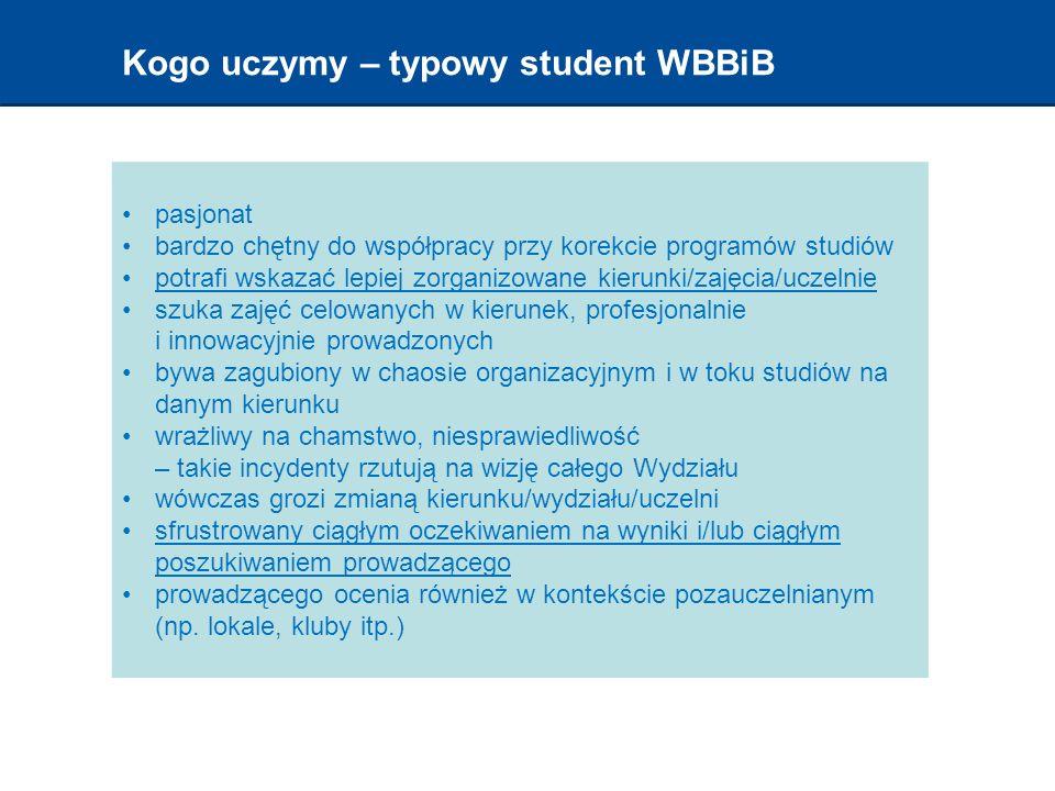 Kogo uczymy – typowy student WBBiB pasjonat bardzo chętny do współpracy przy korekcie programów studiów potrafi wskazać lepiej zorganizowane kierunki/zajęcia/uczelnie szuka zajęć celowanych w kierunek, profesjonalnie i innowacyjnie prowadzonych bywa zagubiony w chaosie organizacyjnym i w toku studiów na danym kierunku wrażliwy na chamstwo, niesprawiedliwość – takie incydenty rzutują na wizję całego Wydziału wówczas grozi zmianą kierunku/wydziału/uczelni sfrustrowany ciągłym oczekiwaniem na wyniki i/lub ciągłym poszukiwaniem prowadzącego prowadzącego ocenia również w kontekście pozauczelnianym (np.