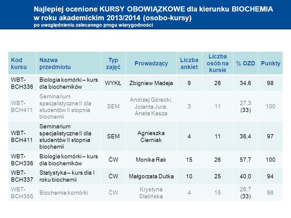 Najlepiej ocenione KURSY OBOWIĄZKOWE dla kierunku BIOCHEMIA w roku akademickim 2013/2014 (osobo-kursy) po uwzględnieniu zalecanego progu wiarygodności Kod kursu Nazwa przedmiotu Typ zajęć Prowadzący Liczba ankiet Liczba osób na kursie % OZDPunkty WBT- BCH336 Biologia komórki – kurs dla biochemików WYKŁZbigniew Madeja92634,698 WBT- BCH411 Seminarium specjalistyczne II dla studentów II stopnia biochemii SEM Andrzej Górecki, Jolanta Jura, Aneta Kasza 311 27,3 (33) 100 WBT- BCH411 Seminarium specjalistyczne II dla studentów II stopnia biochemii SEM Agnieszka Cierniak 41136,497 WBT- BCH336 Biologia komórki – kurs dla biochemików ĆWMonika Rak152657,7100 WBT- BCH337 Statystyka – kurs dla I roku biochemii ĆWMałgorzata Dutka102540,094 WBT- BCH355 Biochemia komórkiĆW Krystyna Stalińska 415 26,7 (33) 96