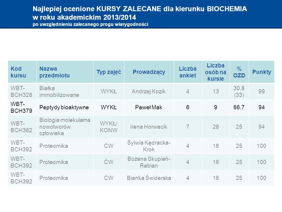 Najlepiej ocenione KURSY ZALECANE dla kierunku BIOCHEMIA w roku akademickim 2013/2014 po uwzględnieniu zalecanego progu wiarygodności Kod kursu Nazwa przedmiotu Typ zajęćProwadzący Liczba ankiet Liczba osób na kursie % OZD Punkty WBT- BCH328 Białka immobilizowane WYKŁAndrzej Kozik413 30,8 (33) 99 WBT- BCH379 Peptydy bioaktywneWYKŁPaweł Mak6966,794 WBT- BCH382 Biologia molekularna nowotworów człowieka WYKŁ/ KONW Irena Horwacik7282594 WBT- BCH392 ProteomikaĆW Sylwia Kędracka- Krok 41625100 WBT- BCH392 ProteomikaĆW Bożena Skupień- Rabian 41625100 WBT- BCH392 ProteomikaĆWBianka Świderska41625100
