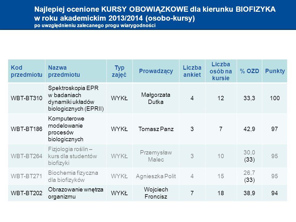 Najlepiej ocenione KURSY OBOWIĄZKOWE dla kierunku BIOFIZYKA w roku akademickim 2013/2014 (osobo-kursy) po uwzględnieniu zalecanego progu wiarygodności Kod przedmiotu Nazwa przedmiotu Typ zajęć Prowadzący Liczba ankiet Liczba osób na kursie % OZDPunkty WBT-BT310 Spektroskopia EPR w badaniach dynamiki układów biologicznych (EPRII) WYKŁ Małgorzata Dutka 41233,3100 WBT-BT186 Komputerowe modelowanie procesów biologicznych WYKŁTomasz Panz3742,997 WBT-BT264 Fizjologia roślin – kurs dla studentów biofizyki WYKŁ Przemysław Malec 310 30,0 (33) 95 WBT-BT271 Biochemia fizyczna dla biofizyków WYKŁAgnieszka Polit415 26,7 (33) 95 WBT-BT202 Obrazowanie wnętrza organizmu WYKŁ Wojciech Froncisz 71838,994