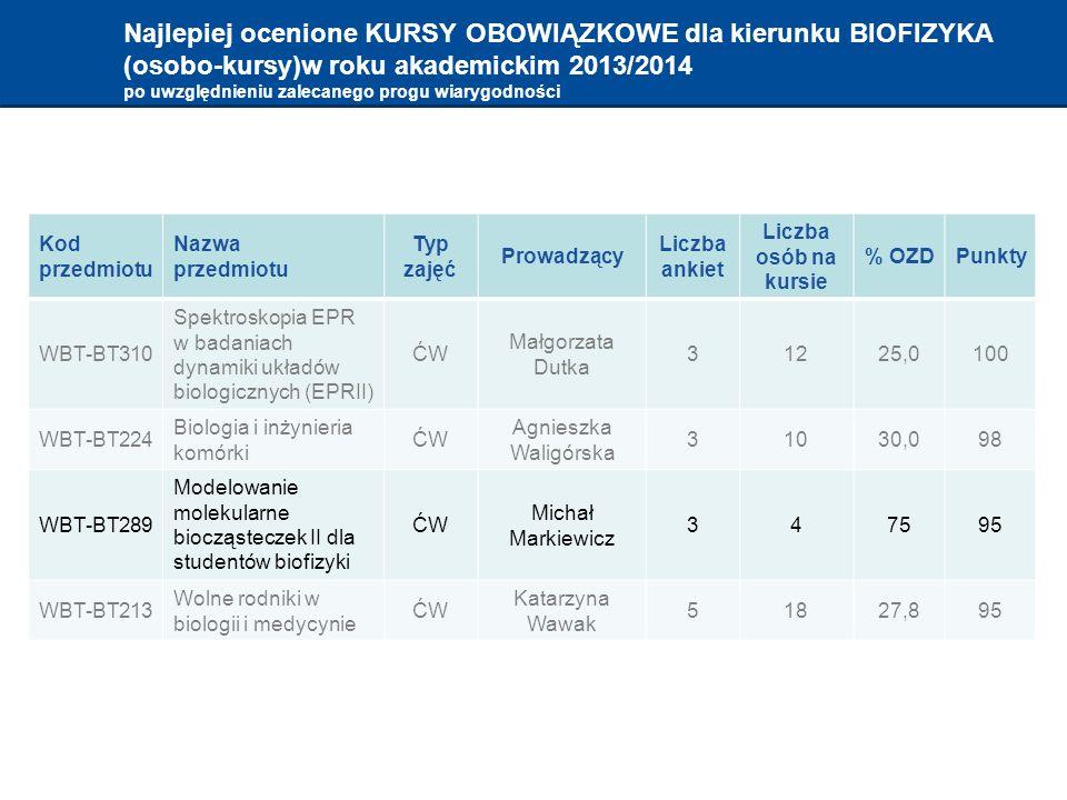 Najlepiej ocenione KURSY OBOWIĄZKOWE dla kierunku BIOFIZYKA (osobo-kursy)w roku akademickim 2013/2014 po uwzględnieniu zalecanego progu wiarygodności Kod przedmiotu Nazwa przedmiotu Typ zajęć Prowadzący Liczba ankiet Liczba osób na kursie % OZDPunkty WBT-BT310 Spektroskopia EPR w badaniach dynamiki układów biologicznych (EPRII) ĆW Małgorzata Dutka 31225,0100 WBT-BT224 Biologia i inżynieria komórki ĆW Agnieszka Waligórska 31030,098 WBT-BT289 Modelowanie molekularne biocząsteczek II dla studentów biofizyki ĆW Michał Markiewicz 347595 WBT-BT213 Wolne rodniki w biologii i medycynie ĆW Katarzyna Wawak 51827,895