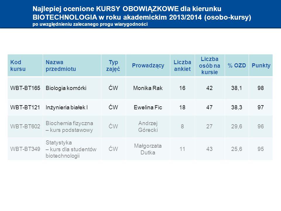 Najlepiej ocenione KURSY OBOWIĄZKOWE dla kierunku BIOTECHNOLOGIA w roku akademickim 2013/2014 (osobo-kursy) po uwzględnieniu zalecanego progu wiarygodności Kod kursu Nazwa przedmiotu Typ zajęć Prowadzący Liczba ankiet Liczba osób na kursie % OZDPunkty WBT-BT165Biologia komórkiĆWMonika Rak164238,198 WBT-BT121Inżynieria białek IĆWEwelina Fic184738,397 WBT-BT602 Biochemia fizyczna – kurs podstawowy ĆW Andrzej Górecki 82729,696 WBT-BT349 Statystyka – kurs dla studentów biotechnologii ĆW Małgorzata Dutka 114325,695