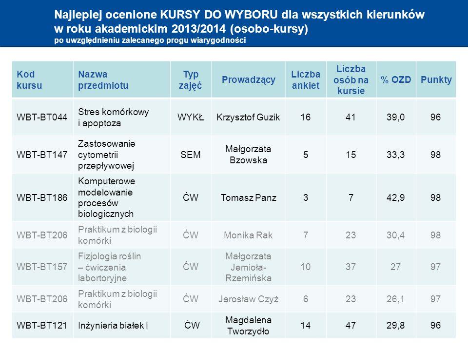 Najlepiej ocenione KURSY DO WYBORU dla wszystkich kierunków w roku akademickim 2013/2014 (osobo-kursy) po uwzględnieniu zalecanego progu wiarygodności Kod kursu Nazwa przedmiotu Typ zajęć Prowadzący Liczba ankiet Liczba osób na kursie % OZDPunkty WBT-BT044 Stres komórkowy i apoptoza WYKŁKrzysztof Guzik164139,096 WBT-BT147 Zastosowanie cytometrii przepływowej SEM Małgorzata Bzowska 51533,398 WBT-BT186 Komputerowe modelowanie procesów biologicznych ĆWTomasz Panz3742,998 WBT-BT206 Praktikum z biologii komórki ĆWMonika Rak72330,498 WBT-BT157 Fizjologia roślin – ćwiczenia labortoryjne ĆW Małgorzata Jemioła- Rzemińska 10372797 WBT-BT206 Praktikum z biologii komórki ĆWJarosław Czyż62326,197 WBT-BT121Inżynieria białek I ĆW Magdalena Tworzydło 144729,896