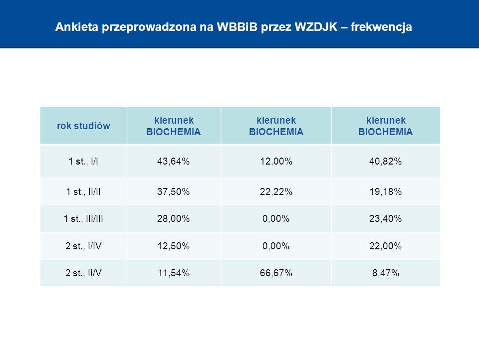Ankieta przeprowadzona na WBBiB przez WZDJK – frekwencja rok studiów kierunek BIOCHEMIA 1 st., I/I43,64%12,00%40,82% 1 st., II/II37,50%22,22%19,18% 1 st., III/III28,00%0,00%23,40% 2 st., I/IV12,50%0,00%22,00% 2 st., II/V11,54%66,67%8,47%