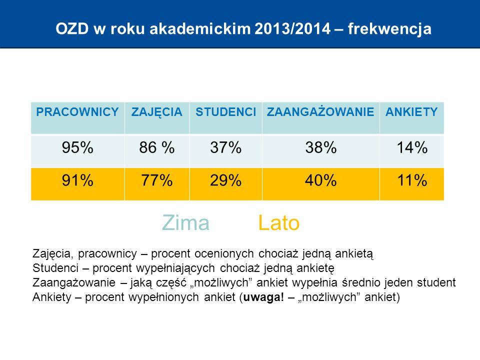 """OZD w roku akademickim 2013/2014 – frekwencja PRACOWNICYZAJĘCIASTUDENCIZAANGAŻOWANIEANKIETY 95%86 %37%38%14% 91%77%29%40%11% ZimaLato Zajęcia, pracownicy – procent ocenionych chociaż jedną ankietą Studenci – procent wypełniających chociaż jedną ankietę Zaangażowanie – jaką część """"możliwych ankiet wypełnia średnio jeden student Ankiety – procent wypełnionych ankiet (uwaga."""