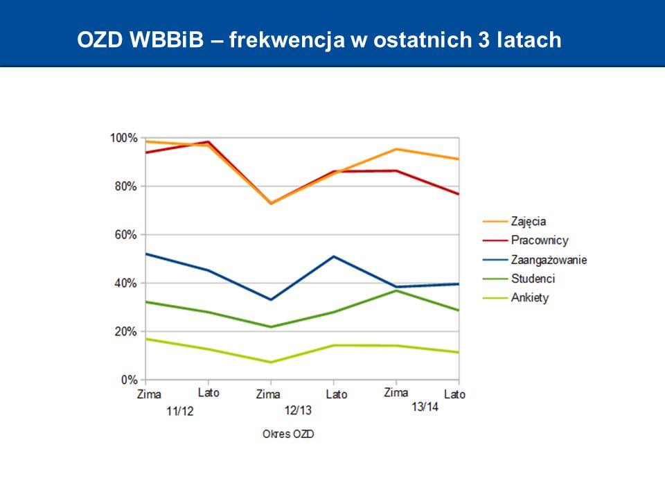 OZD WBBiB – frekwencja w ostatnich 3 latach