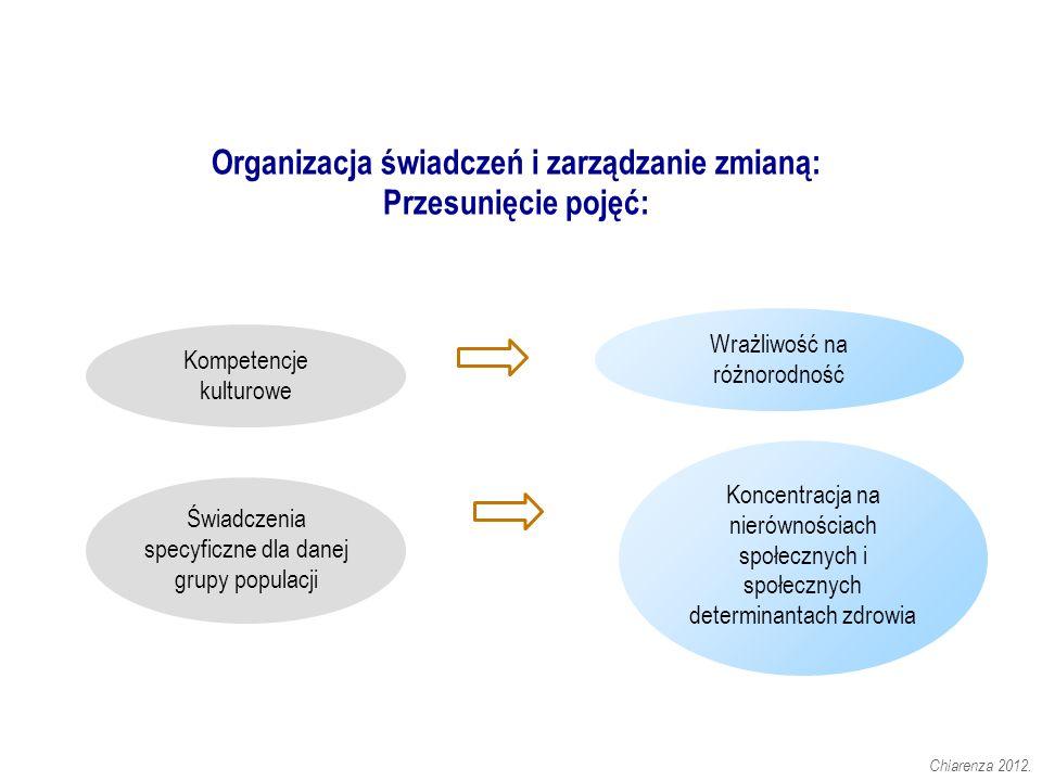 Organizacja świadczeń i zarządzanie zmianą: Przesunięcie pojęć: Chiarenza 2012.