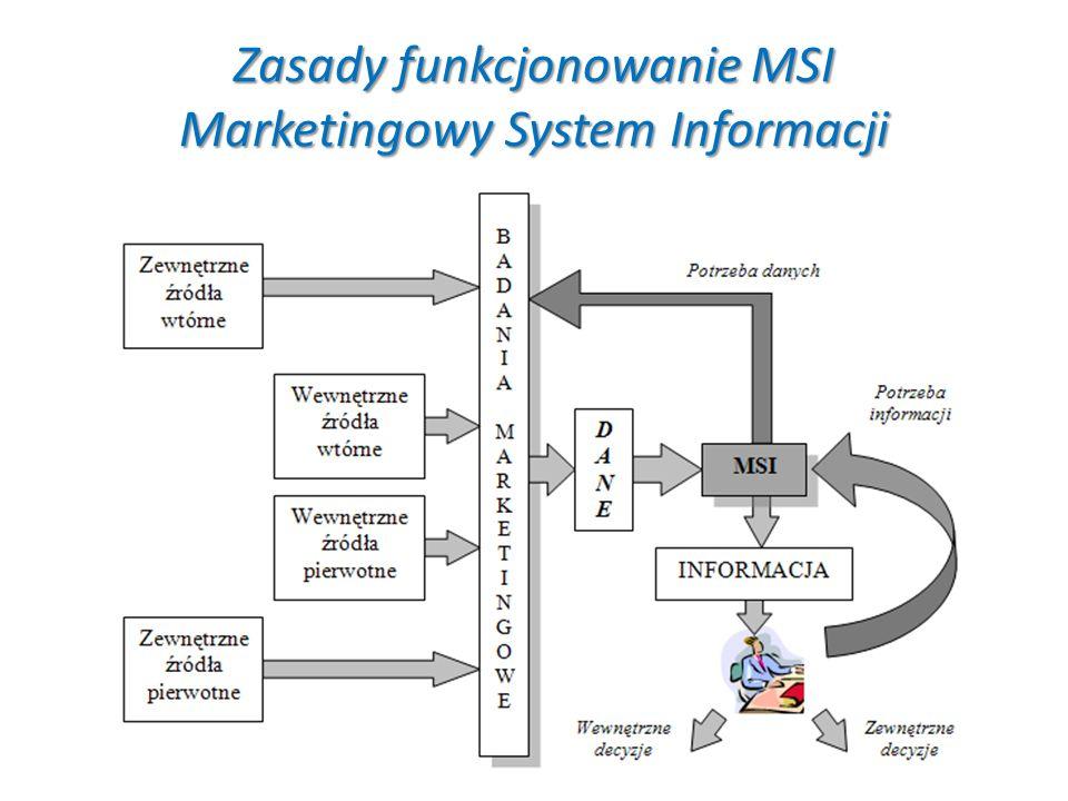 Zasady funkcjonowanie MSI Marketingowy System Informacji