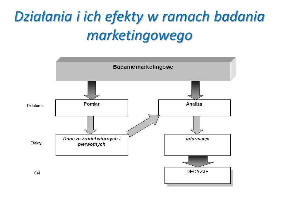 Działania i ich efekty w ramach badania marketingowego Badanie marketingowe Analiza Dane ze źródeł wtórnych i pierwotnych Informacje Działania Efekty DECYZJE Cel Pomiar