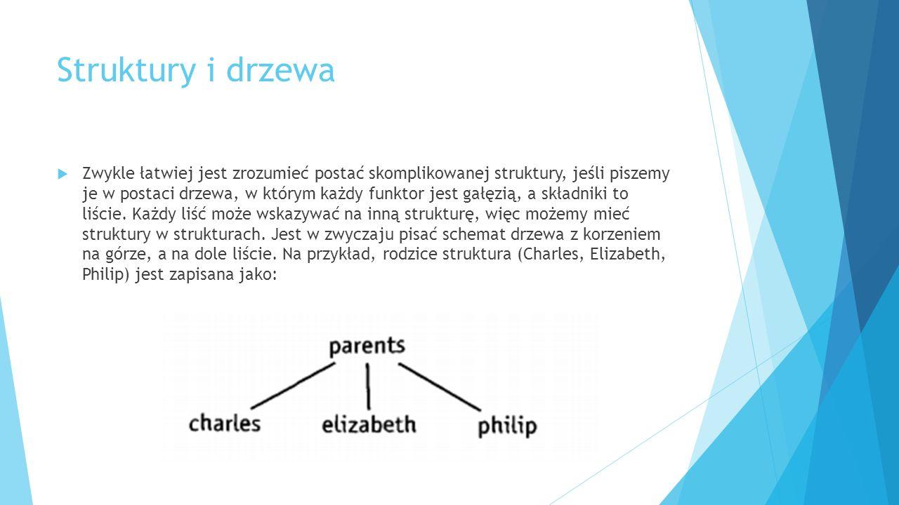 Struktury i drzewa  Zwykle łatwiej jest zrozumieć postać skomplikowanej struktury, jeśli piszemy je w postaci drzewa, w którym każdy funktor jest gałęzią, a składniki to liście.