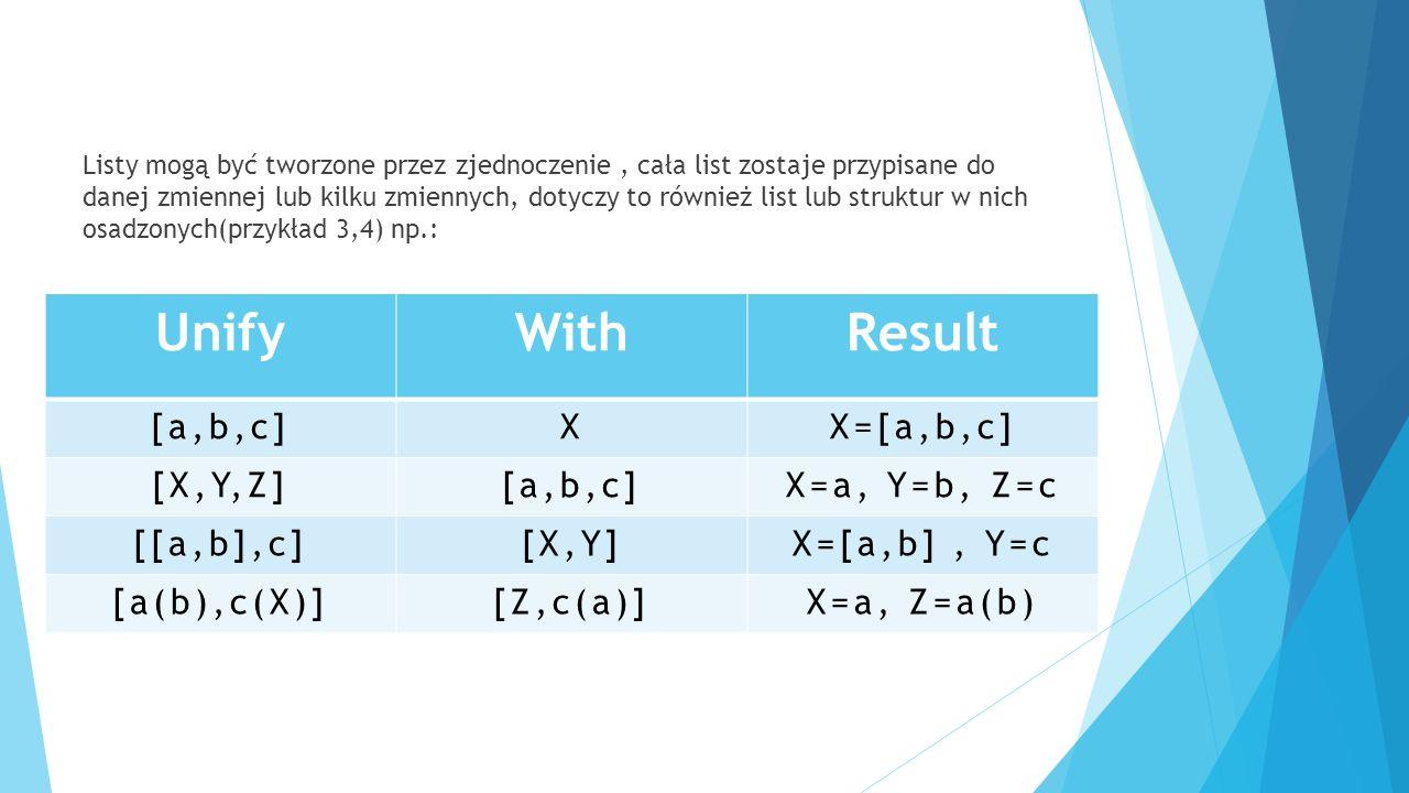 Listy mogą być tworzone przez zjednoczenie, cała list zostaje przypisane do danej zmiennej lub kilku zmiennych, dotyczy to również list lub struktur w nich osadzonych(przykład 3,4) np.: UnifyWithResult [a,b,c]XX=[a,b,c] [X,Y,Z][a,b,c]X=a, Y=b, Z=c [[a,b],c][X,Y]X=[a,b], Y=c [a(b),c(X)][Z,c(a)]X=a, Z=a(b)