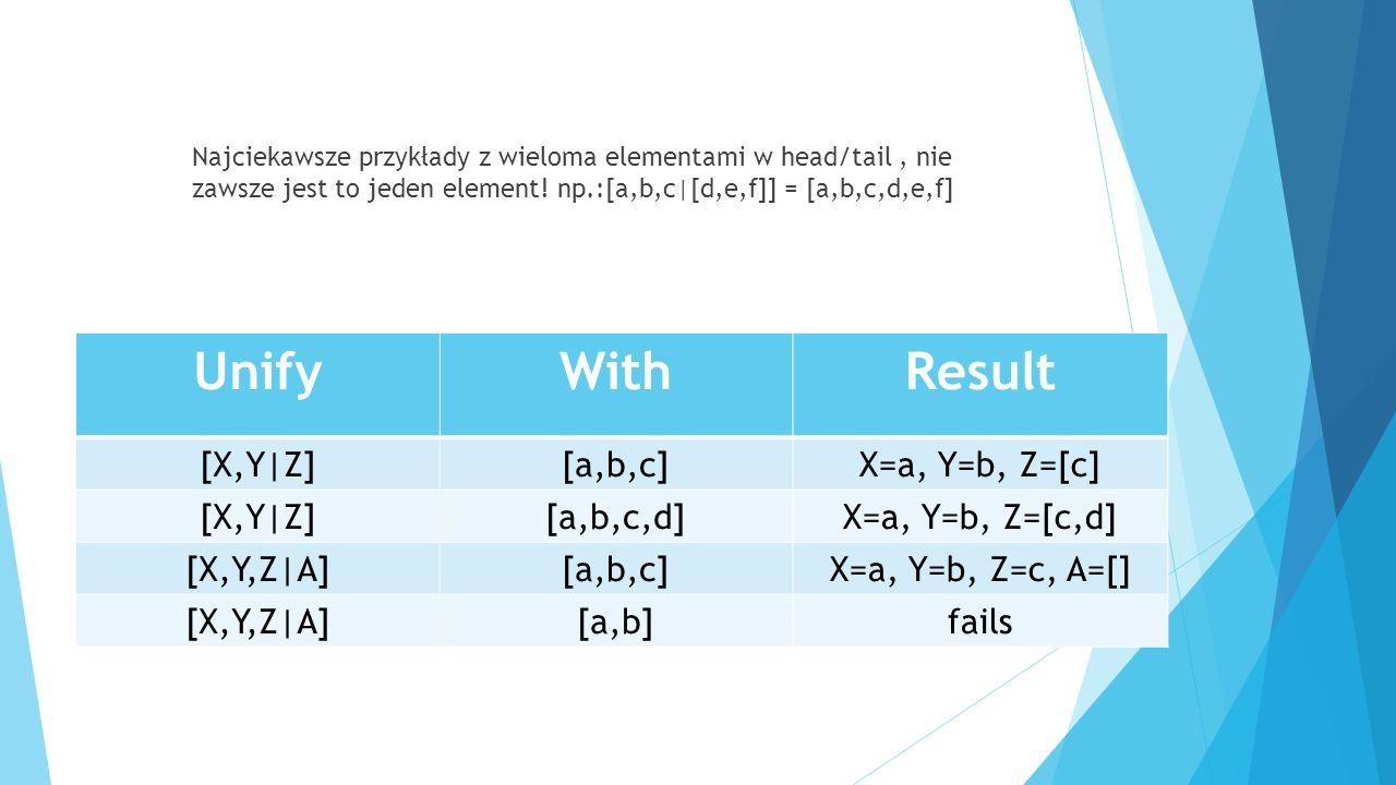 Najciekawsze przykłady z wieloma elementami w head/tail, nie zawsze jest to jeden element! np.:[a,b,c|[d,e,f]] = [a,b,c,d,e,f] UnifyWithResult [X,Y|Z]