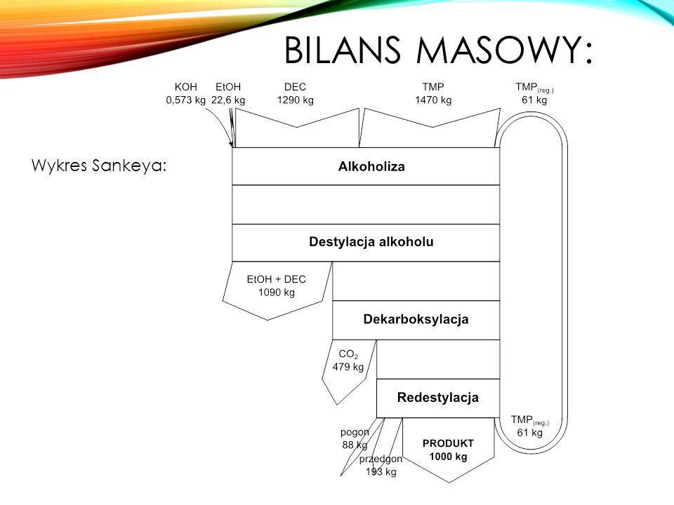 Wykres Sankeya: