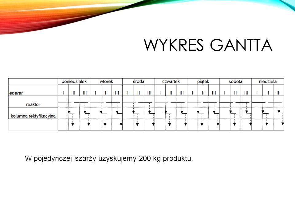 WYKRES GANTTA W pojedynczej szarży uzyskujemy 200 kg produktu.