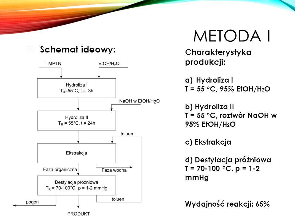 METODA I  Schemat ideowy: Charakterystyka produkcji: a)Hydroliza I T = 55 °C, 95% EtOH/H 2 O b) Hydroliza II T = 55 °C, roztwór NaOH w 95% EtOH/H 2 O c) Ekstrakcja d) Destylacja próżniowa T = 70-100 °C, p = 1-2 mmHg Wydajność reakcji: 65%