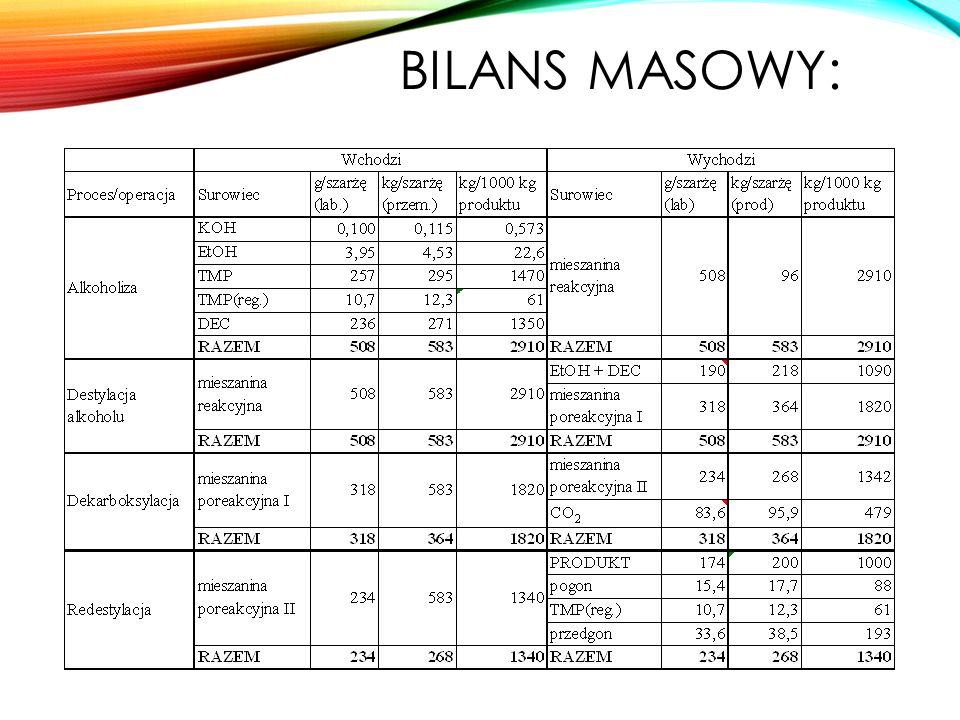 BILANS MASOWY: