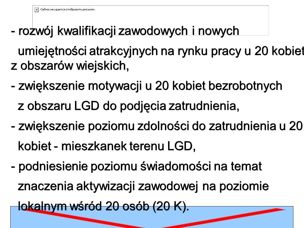 Wskaźniki rezultatu: - liczba osób z obszaru gmin wiejskich: Stolno, Lisewo, Chełmno i Grudziądz, które ukończyły udział w projekcie podnoszącym kwalifikacje zawodowe – łącznie 20 kobiet, w tym 10 bezrobotnych, - liczba osób z obszaru gmin wiejskich: Stolno, Lisewo, Chełmno i Grudziądz, w wieku 15-24 lata, które ukończyły udział w projekcie podnoszącym kwalifikacje zawodowe – 3 osoby,.