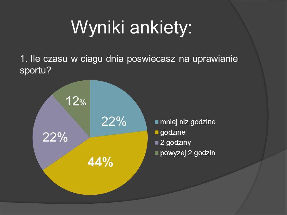 Wyniki ankiety: 1. Ile czasu w ciagu dnia poswiecasz na uprawianie sportu 22% 44% 22% 12 %