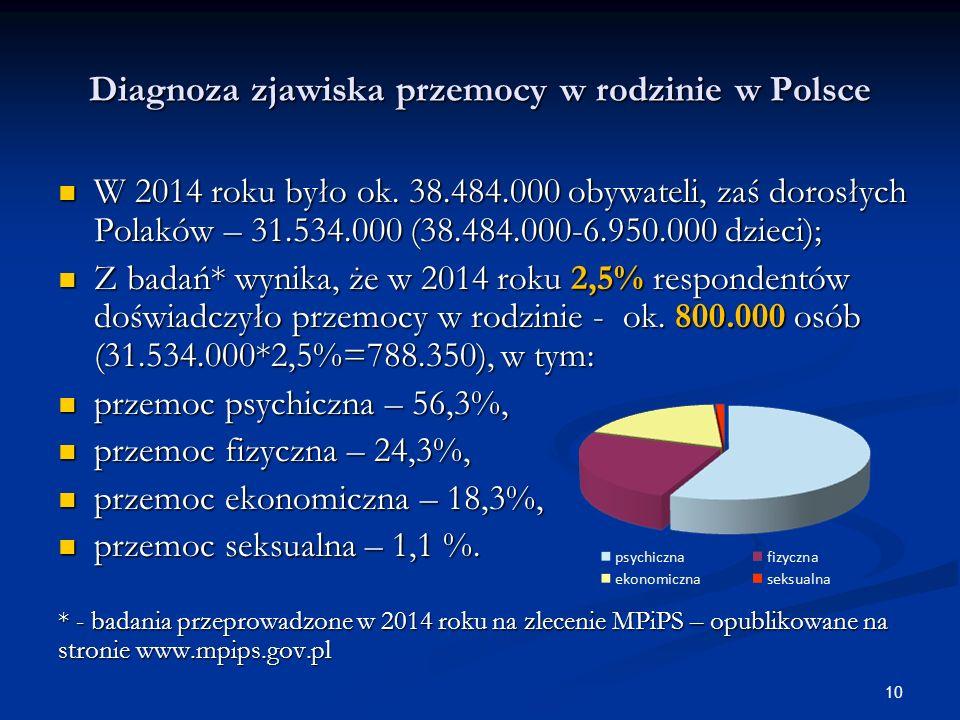 Diagnoza zjawiska przemocy w rodzinie w Polsce W 2014 roku było ok.