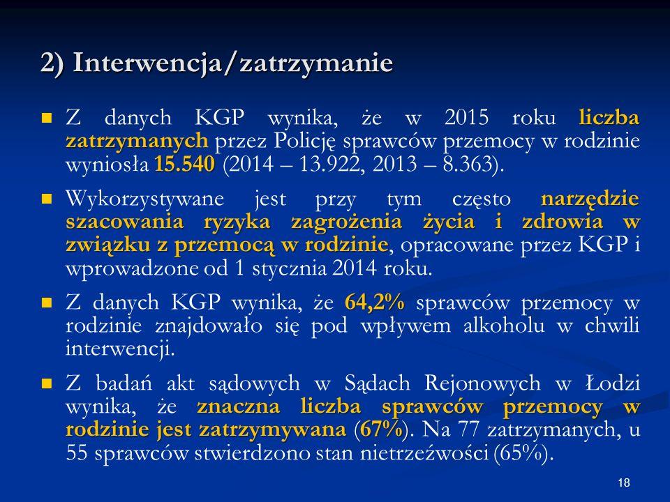 2) Interwencja/zatrzymanie liczba zatrzymanyc 15.540 Z danych KGP wynika, że w 2015 roku liczba zatrzymanych przez Policję sprawców przemocy w rodzinie wyniosła 15.540 (2014 – 13.922, 2013 – 8.363).