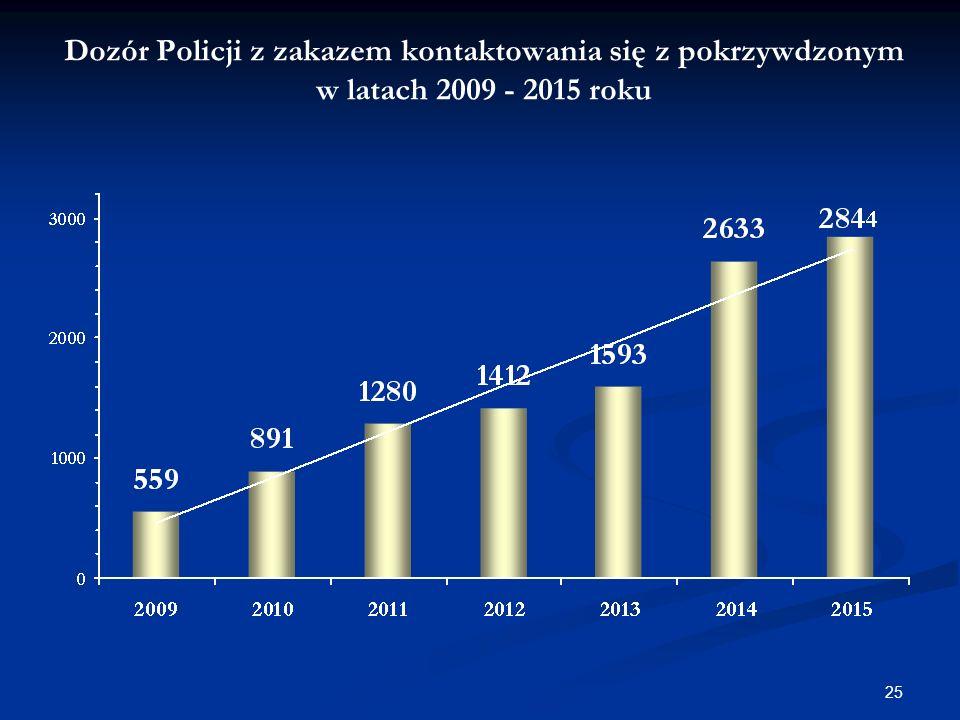 Dozór Policji z zakazem kontaktowania się z pokrzywdzonym w latach 2009 - 2015 roku 25