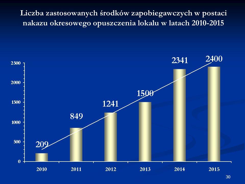 Liczba zastosowanych środków zapobiegawczych w postaci nakazu okresowego opuszczenia lokalu w latach 2010-2015 30