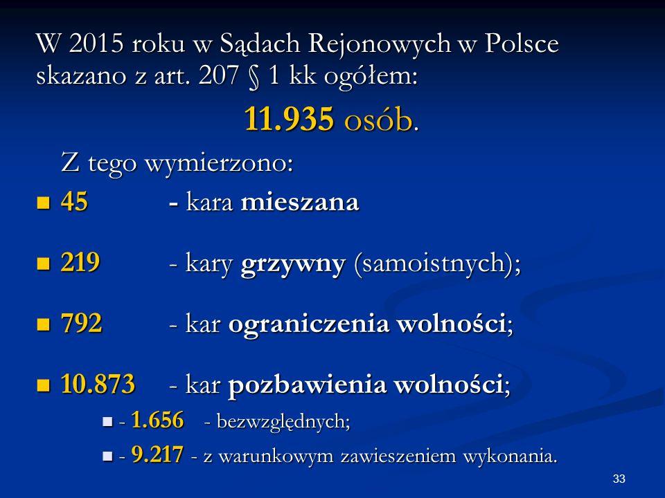 W 2015 roku w Sądach Rejonowych w Polsce skazano z art.