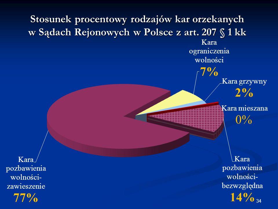Stosunek procentowy rodzajów kar orzekanych w Sądach Rejonowych w Polsce z art. 207 § 1 kk 34
