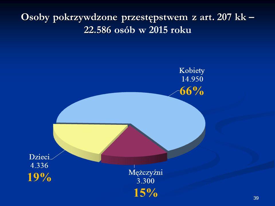 Osoby pokrzywdzone przestępstwem z art. 207 kk – 22.586 Osoby pokrzywdzone przestępstwem z art.